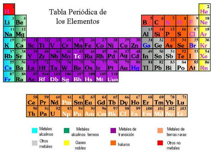 El sistema priodico todos los elementos que pertenecen a estos grupos se les denominan elementos del sistema peridico los otros grupos grupos b reciben el nombre de urtaz Choice Image