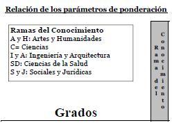 Ponderación_materias_PAU