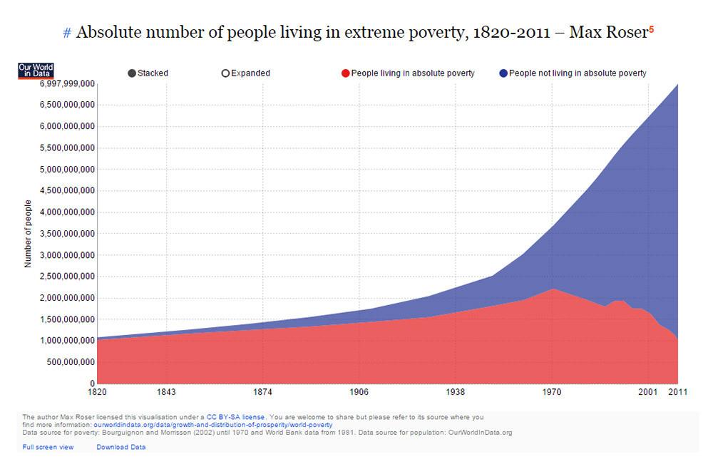 La pobreza a lo largo del tiempo