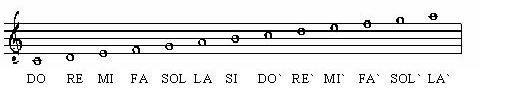 Música notas musicales