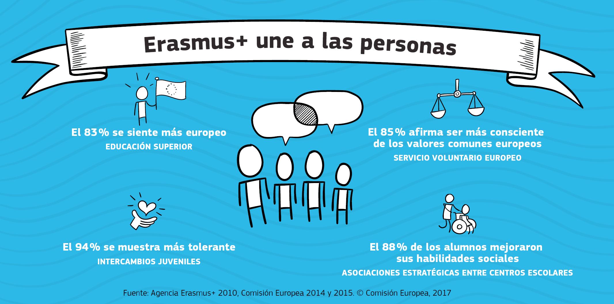 2018 Erasmus + Une