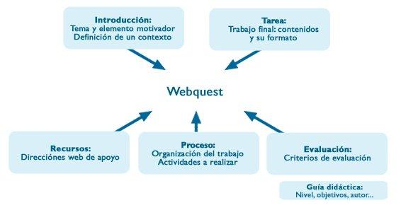 Partes de una webquest