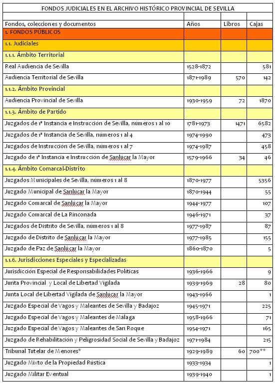 FONDOS JUDICIALES EN EL ARCHIVO HISTÓRICO PROVINCIAL DE SEVILLA
