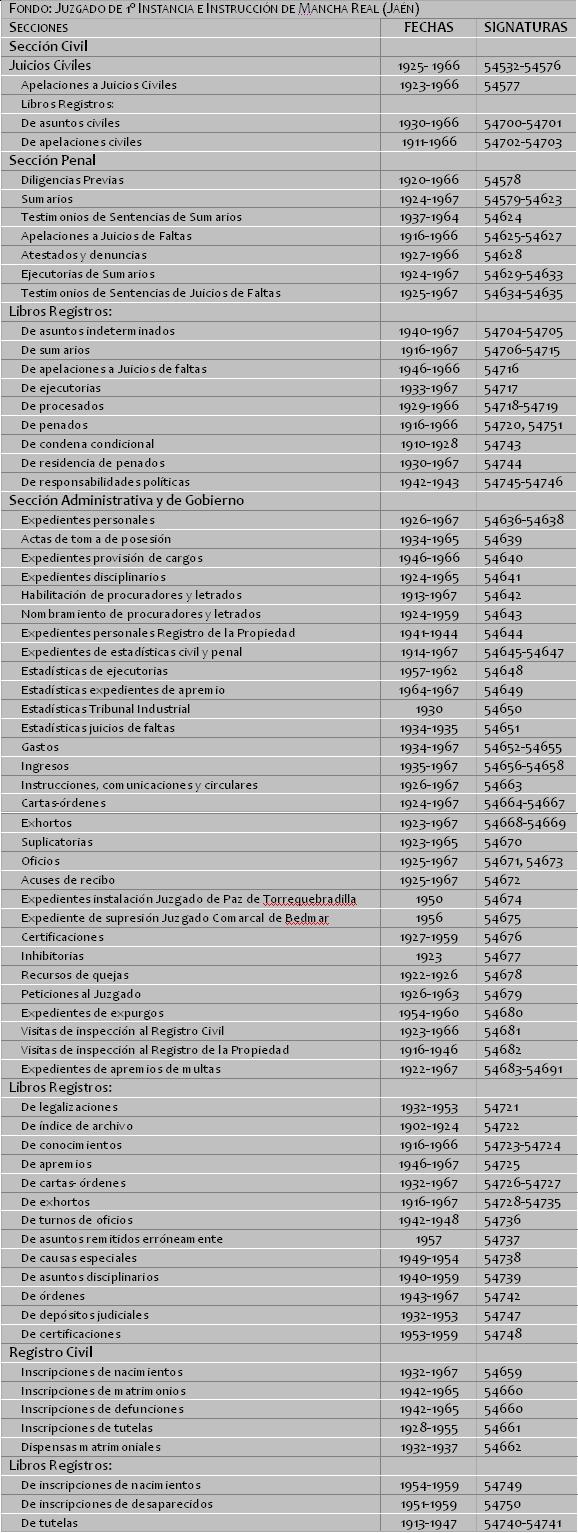 Fondo Juzgado 1ª Instancia e Instrucción de Mancha Real (Jaén)