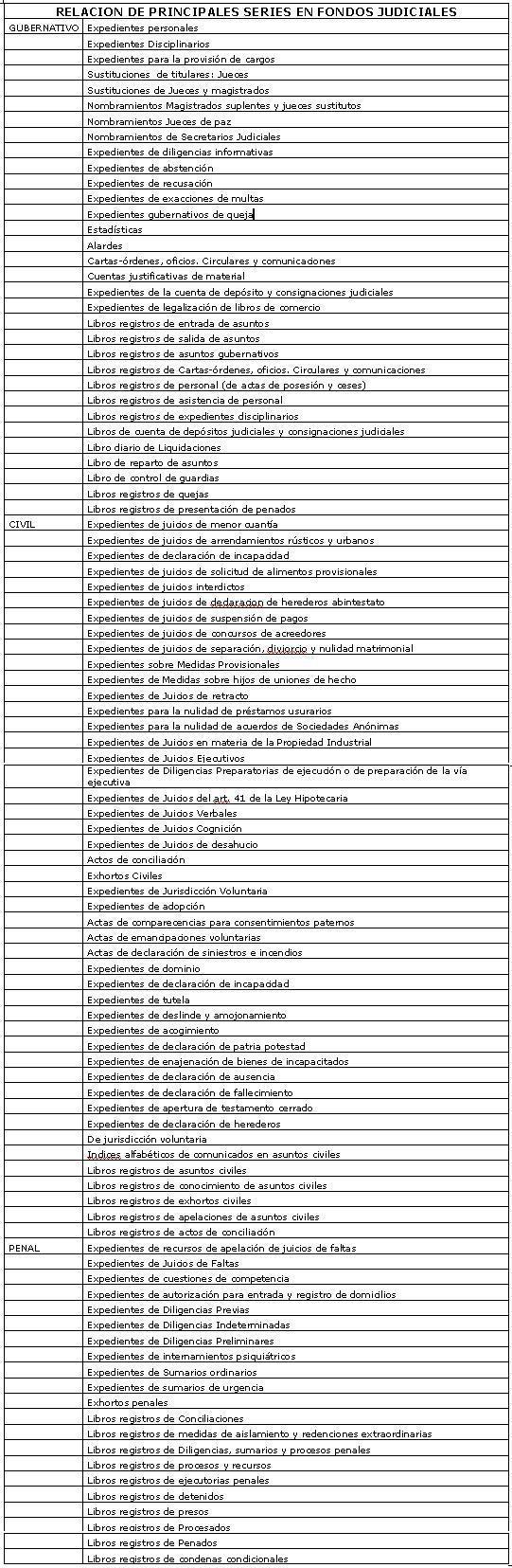 RELACION DE PRINCIPALES SERIES EN FONDOS JUDICIALES