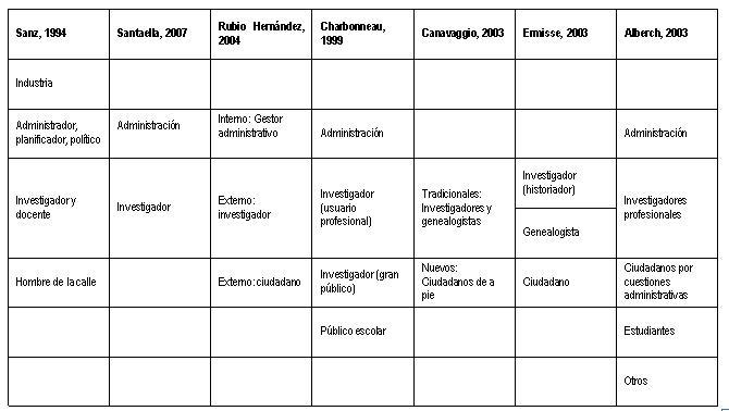 Tipologías de usuarios en la literatura archivística española.