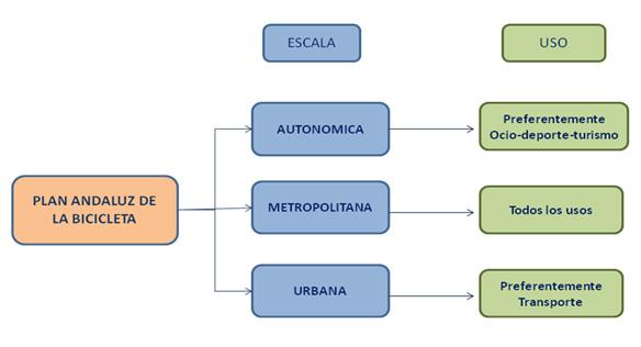 Plan Andaluz de la Bicicleta