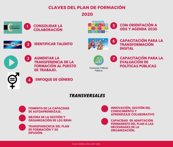 Infografía Plan 2020