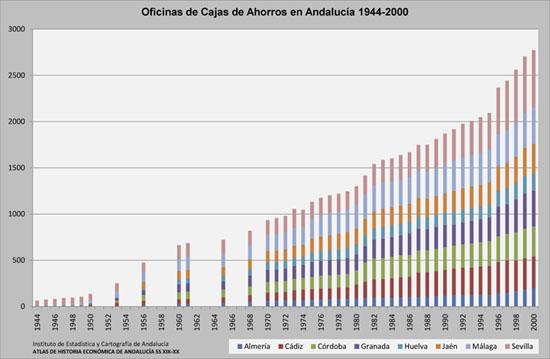 Atlas de econom a y territorio en la historia for Caja de granada oficinas