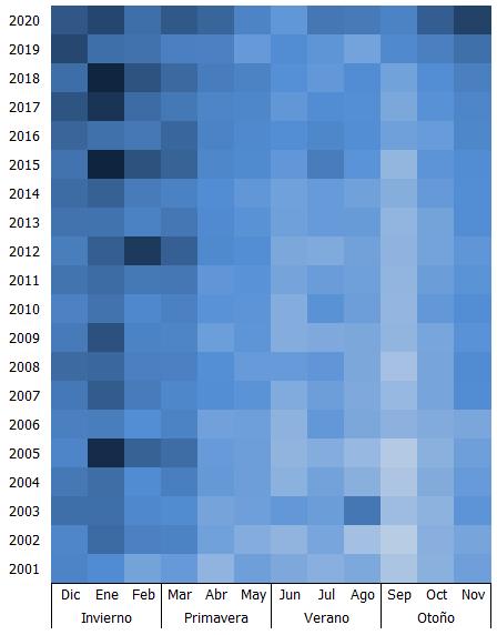 Distribución del número de defunciones en Andalucía según año y mes (estación) de ocurrencia