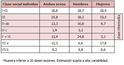 Porcentaje de personas entre 35 y 60 años según su clase social y sexo