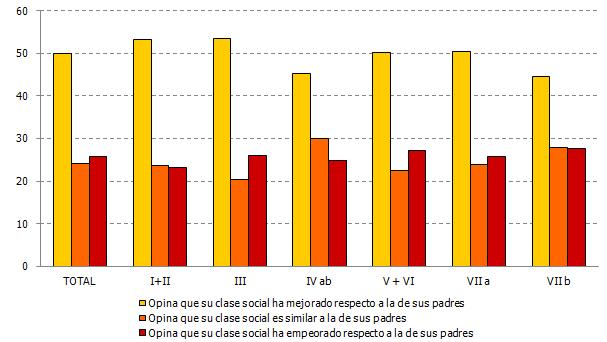 Percepción sobre movilidad social según clase social (%)