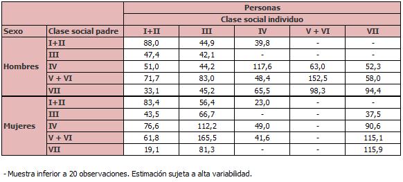 Personas de 35 a 60 años según su clase social y clase social del padre por sexo (miles de personas)