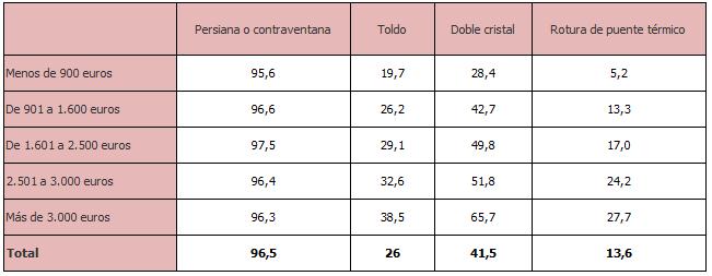 Porcentaje de hogares con distintos sistemas de aislamiento témico según los ingresos del hogar