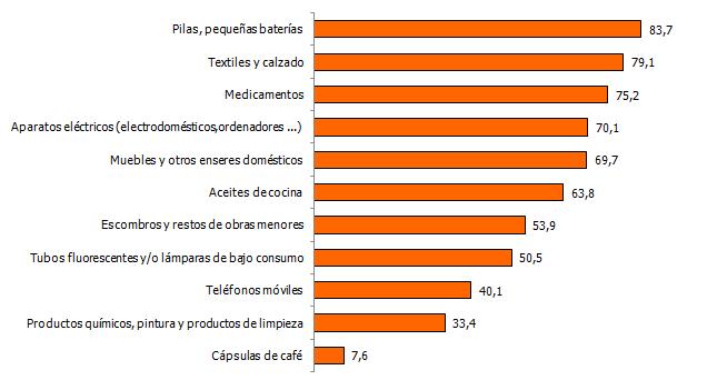 Porcentaje de hogares que depositan ciertos tipos de residuos en puntos específicos