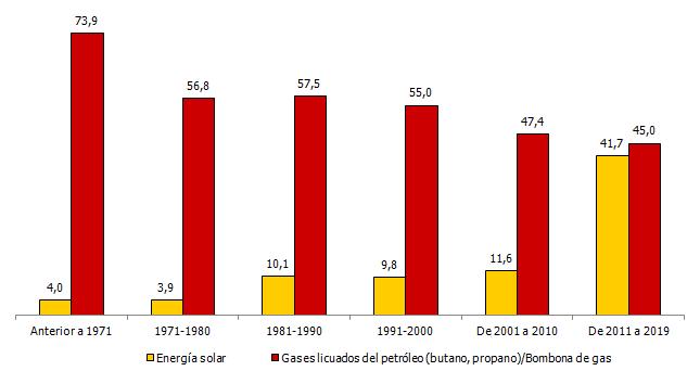 Porcentaje de hogares que utilizan energía solar y/o gases provenientes del petroleo (como el butano) según el año de construcción de la vivienda