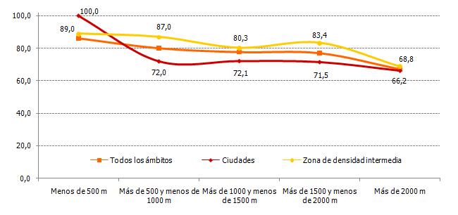 Porcentaje de hogares que usan el punto limpio según la distancia al que tienen más cercano