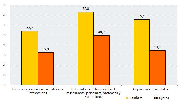 Ocupados que dedican menos de 3 horas a las tareas domésticas por día laborable y no laborable. Contraste de respuestas entre hombres y mujeres