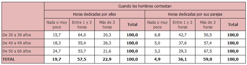 Percepción de los hombres por edad sobre las horas que dedican, ellos y sus parejas, al trabajo doméstico un día laborable