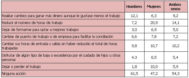Porcentaje de hombres que afirman que Las parejas hacen siempre o habitualmente las siguientes tareas domésticas según su nivel de estudios