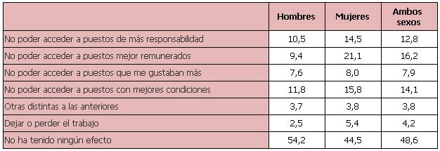 Ocupados según las horas que dedican en día laborable al cuidado de los hijos