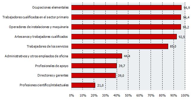 Personas ocupadas que han desarrollado su trabajo solo fuera de casa durante el confinamiento según tipo de ocupación
