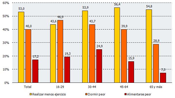 Porcentaje de personas que han empeorado en algunos hábitos saludables durante el confinamiento según grupo de edad