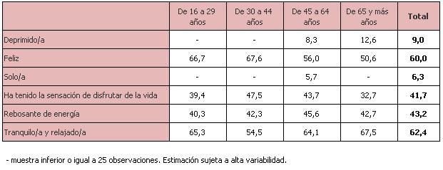 Percepción del estado de bienestar emocional por edad. Personas que afirman tener Buena parte del tiempo o Todo o casi todo el tiempo distintas emociones durante el confinamiento