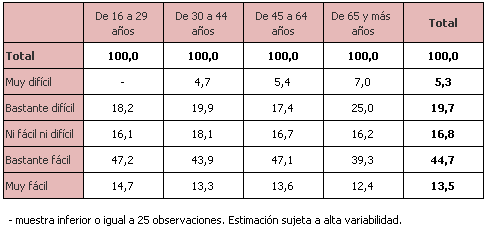 Percepción del nivel de dificultad para afrontar la situación de confinamiento en el domicilio según grupos de edad