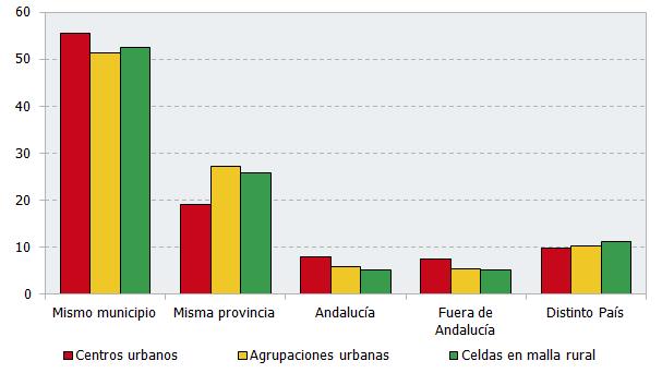 Distribución del volumen de la población según el grado de urbanización. Año 2016