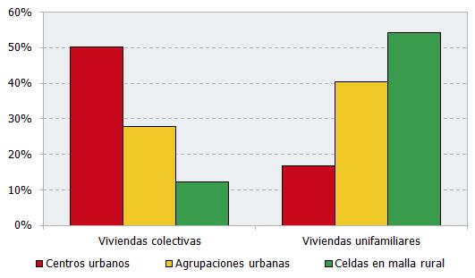 Tipología de municipios. Año 2016