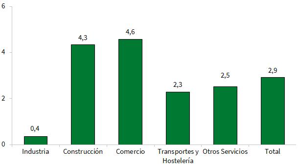 Tasas de variación del Índice de Confianza Empresarial Armonizado por sectores de actividad en Andalucía. Segundo trimestre de 2018