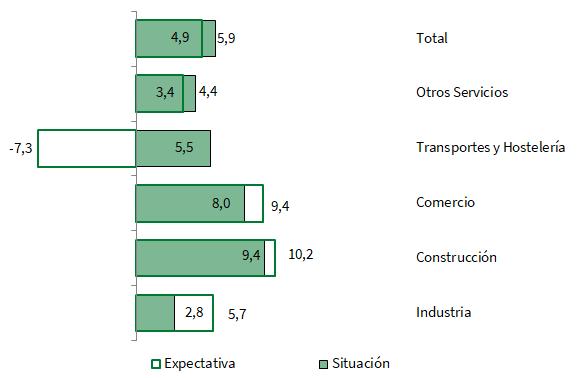 Balance de situación y expectativas por sectores de actividad en Andalucía. Primer trimestre 2018