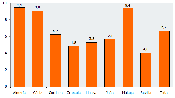 Tasas de variación del Índice de Confianza Empresarial Armonizado por provincias en Andalucía. Segundo trimestre de 2018