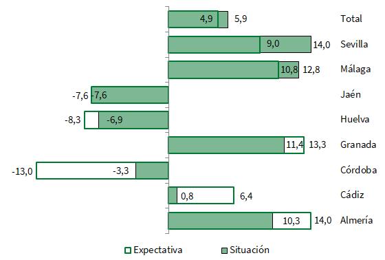 Balance de situación y expectativas por provincias en Andalucía. Primer trimestre de 2018