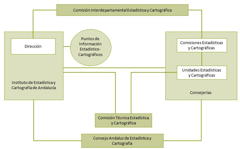 Esquema organizativo del Sistema Estadístico y Cartográfico de Andalucía