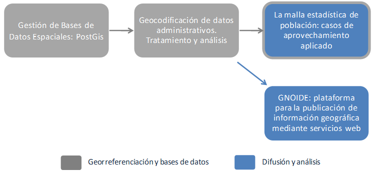 Ciclo formativo Big Data