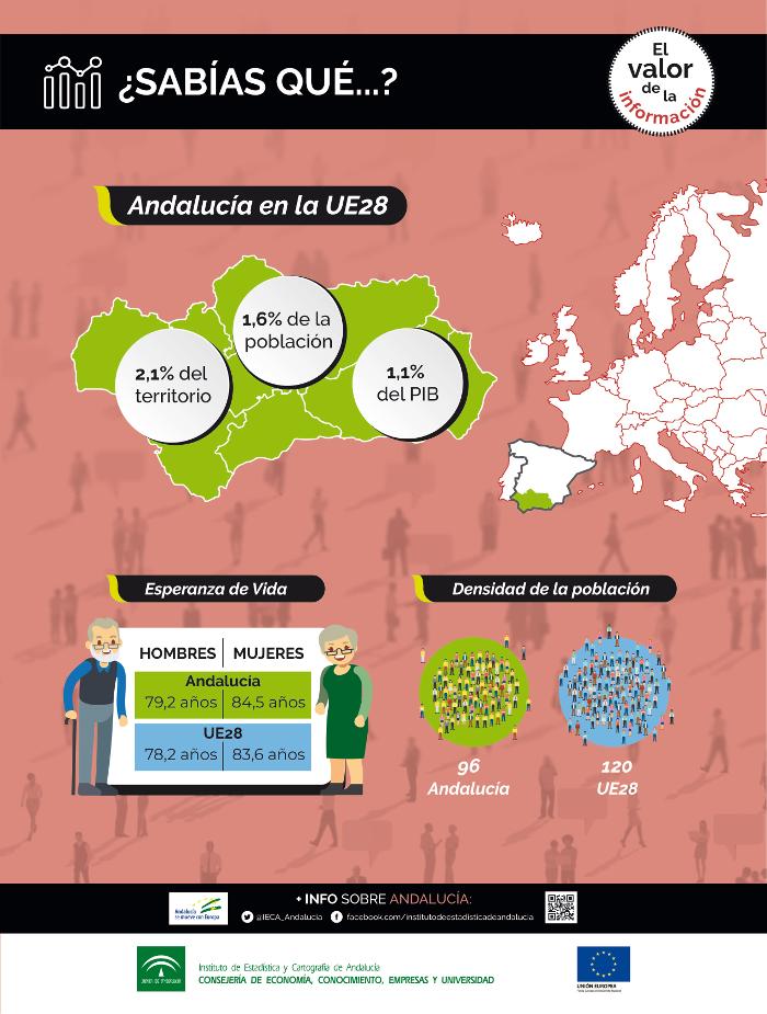 ¿Sabías qué...? Andalucía en la UE28