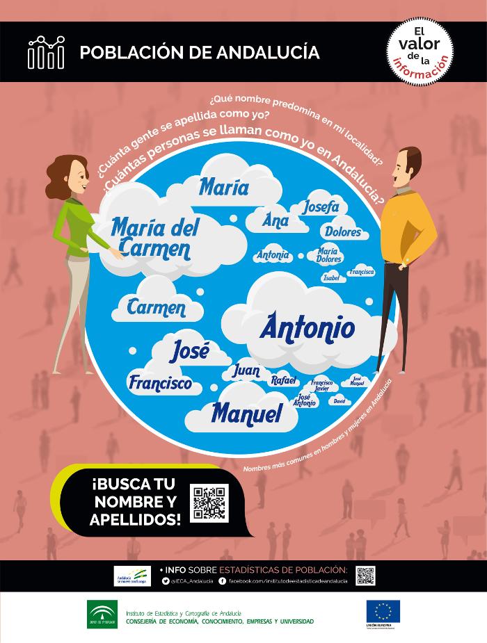 Población en Andalucía. Nombres y apellidos
