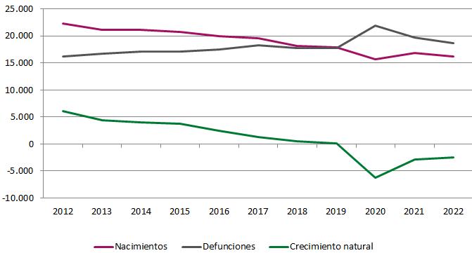 Evolución de los eventos en el trimestre de cada año. Andalucía