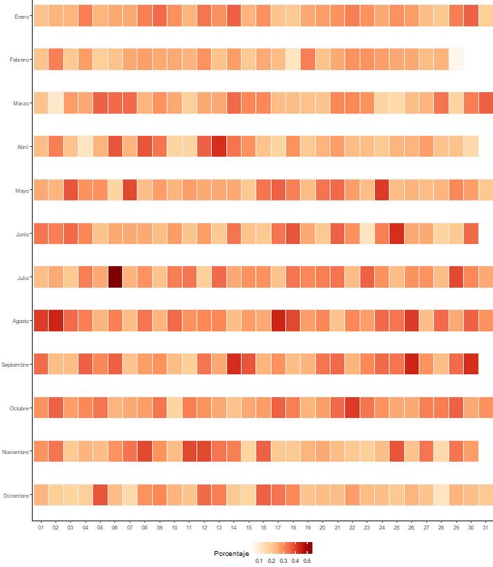 Distribución del día y mes de nacimiento de las personas cuyo nombre contiene la palabra CANDELARIA en cualquier posición
