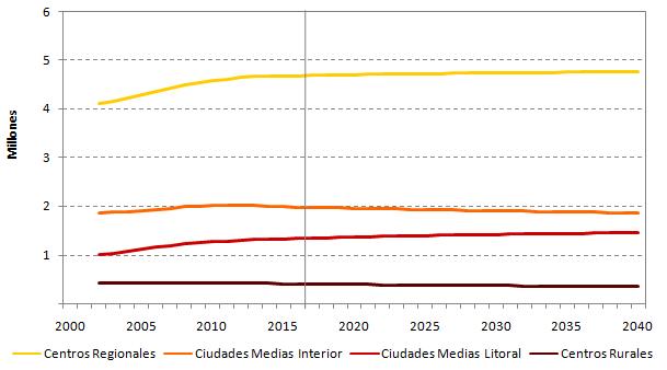 Evolución y proyección de los efectivos de población por tipo de Unidad Territorial, Andalucía, 2002-2040.