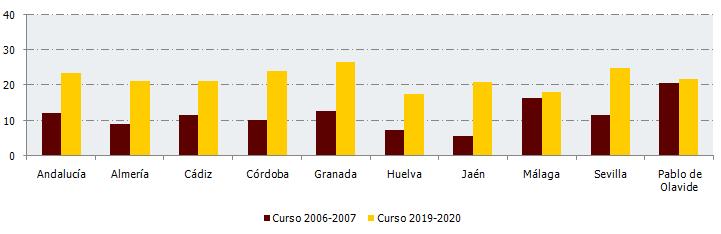 Comparativa del porcentaje de mujeres catedráticas de Universidad en Andalucía