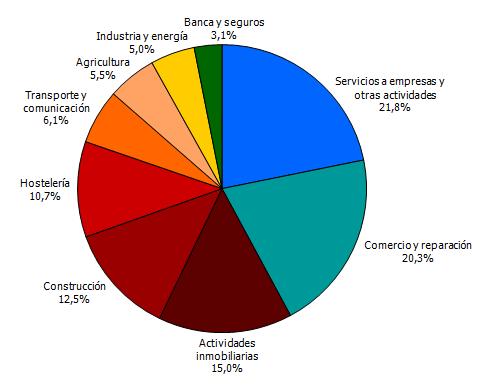 Distribución sectorial de las nuevas sociedades mercantiles