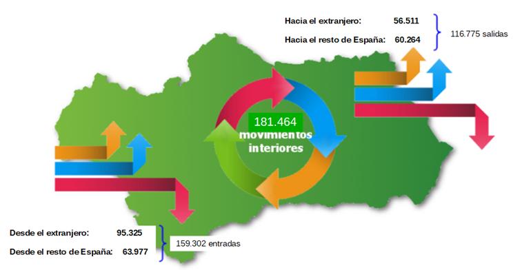 Cambios residenciales en Andalucía