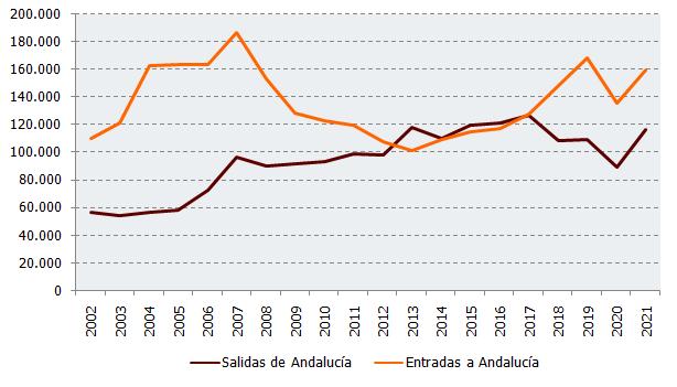 Evolución de los cambios residenciales en Andalucía