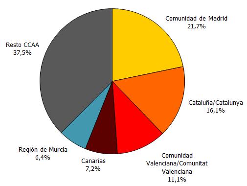 Emigraciones desde Andalucía por Comunidad Autónoma de destino