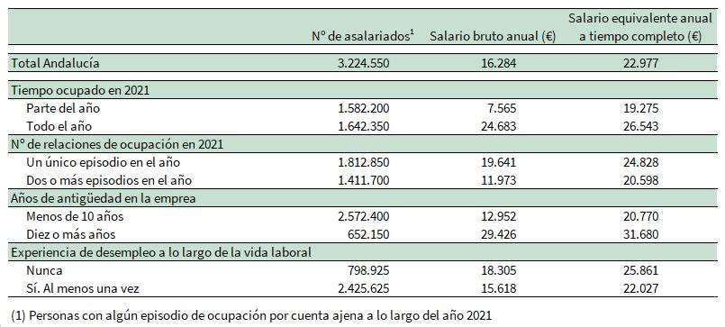 Asalariados y salario medio para una selección de variables. Andalucía. Año 2017