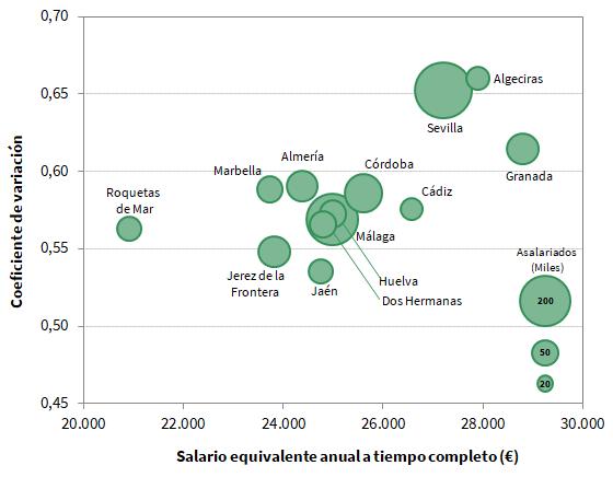 Salario medio y dispersión. Municipios mayores de 100 mil habitantes de Andalucía. Año 2017