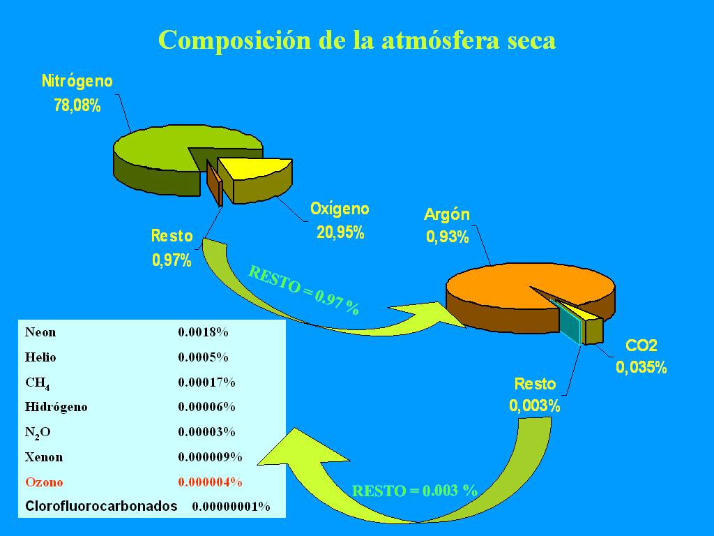 Composición del aire